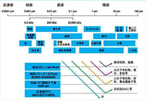 反渗透,纳滤,山东化友水处理技术有限公司,15668455380