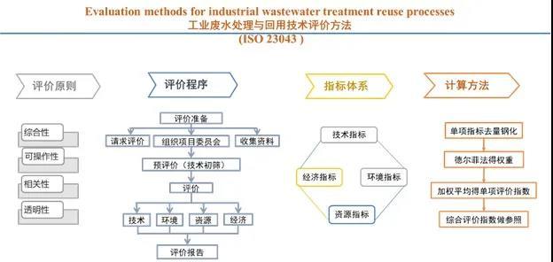 工业水处理|回用水处理|化友水处理|0531-88686116